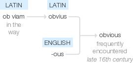 Obvious word origin