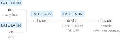 Origin of deviate